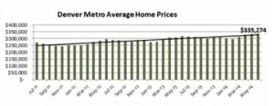 Denver real estate price trend